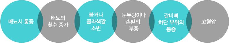 배뇨시 통증 / 배뇨의 횟수 증가 / 붉거나 콜라색깔 소변 / 눈두덩이나 손발의 부종 / 갈비뼈 하단 부위의 통증 / 고혈압