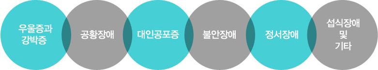 우울증과 강박증 / 공황장애 / 대인공포증 / 불안장애 / 정서장애 / 섭식장애 / 기타